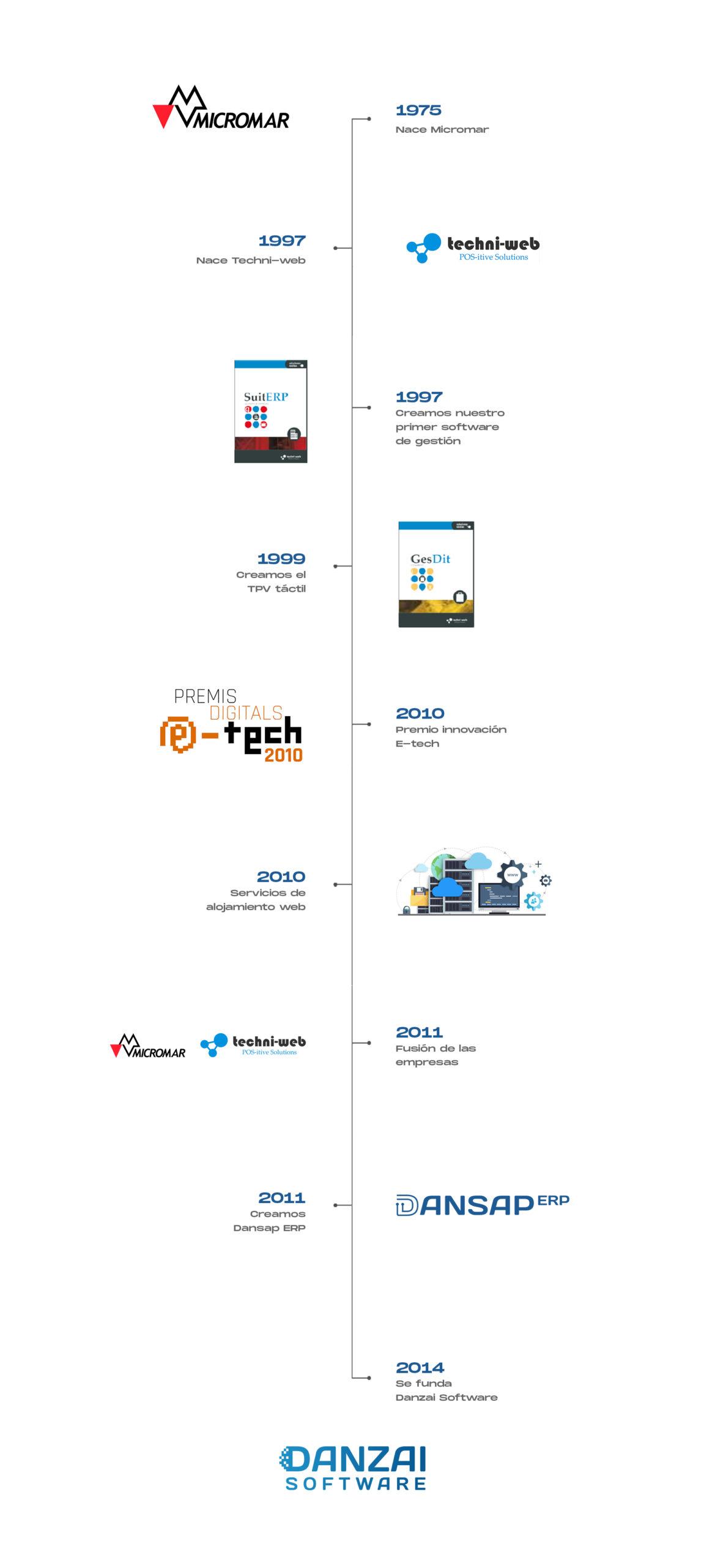 historia-techni-web