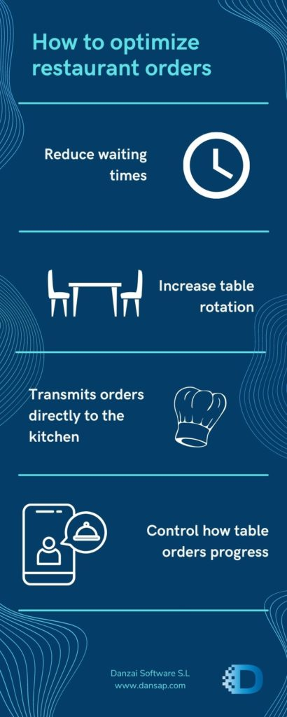 How to optimize restaurant orders