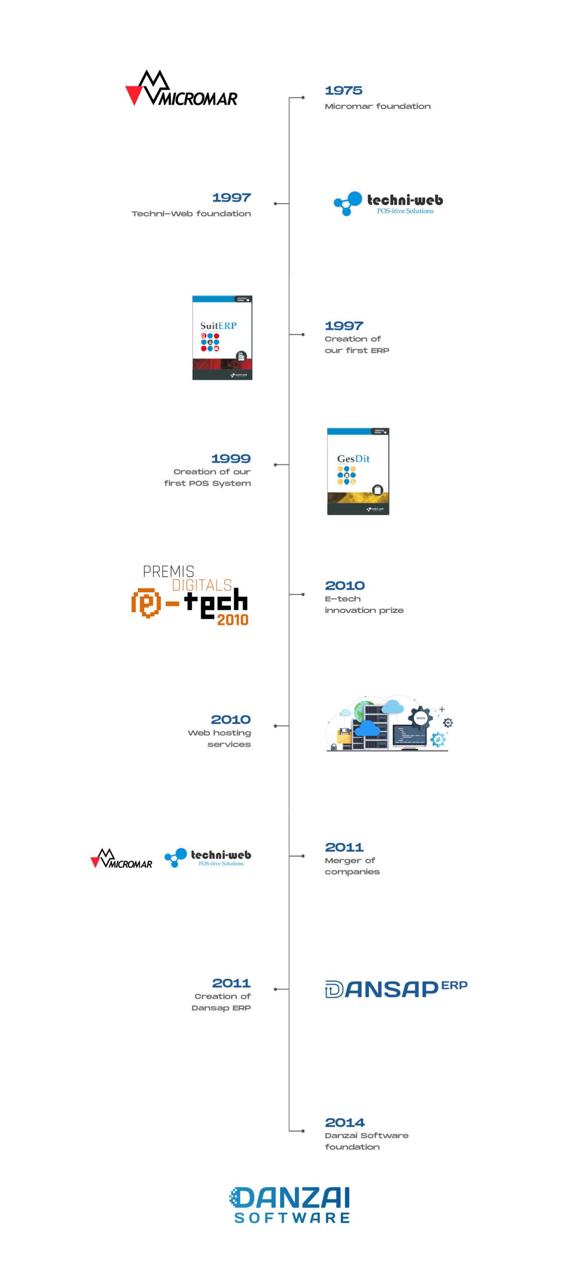 Techni-Web-historia